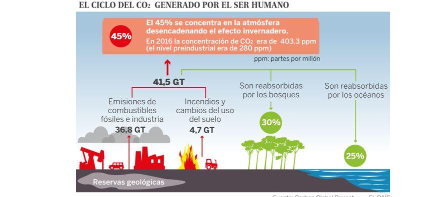 Los dos estudios en los que se incluyen las previsiones de crecimiento de las emisiones, que se...