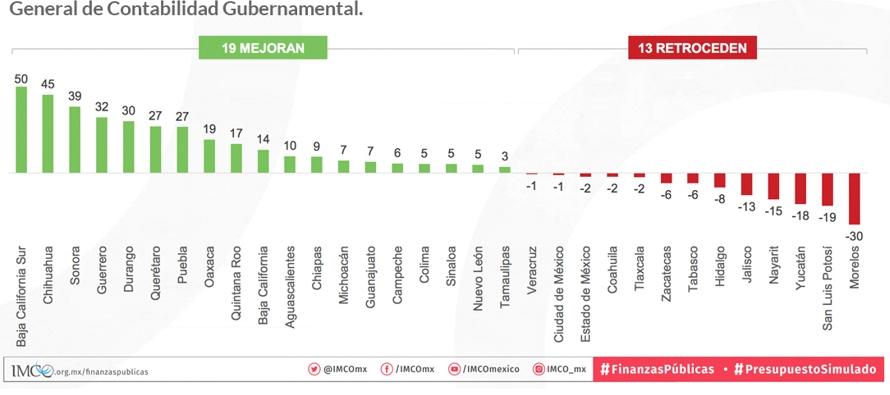 De acuerdo con el estudio, realizado por el Instituto Mexicano para la Competitividad (IMCO), las...