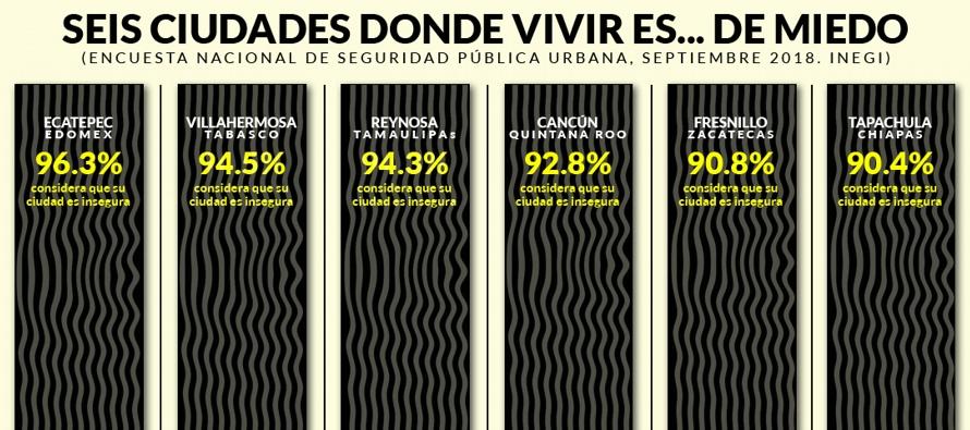 Ecatepec es uno de los municipios en donde más creció la criminalidad en los...