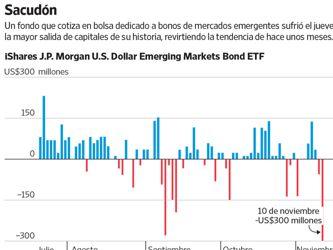 El efecto Trump: los inversionistas empiezan a salir de los mercados emergentes
