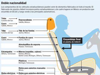 El fin del Nafta pondría en aprietos al sector automotor en América del Norte