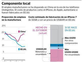 La cadena industrial de electrónicos en Asia, un escollo en el camino de Trump