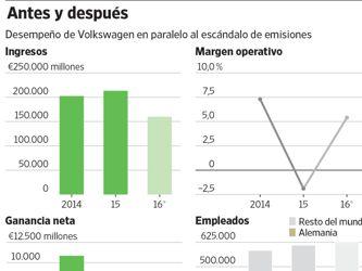 La reorganización de Volkswagen tiene un largo camino que recorrer