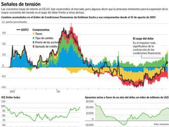 El avance del dólar siembra una ola de ansiedad en las economías emergentes