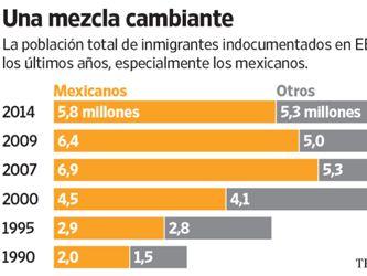 Las empresas de Estados Unidos sienten la escasez de mano de obra mexicana