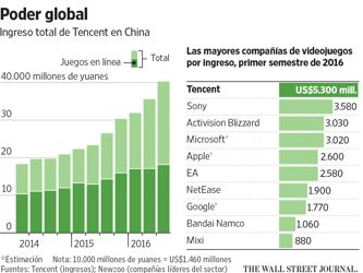 La estrategia que usó Tencent para dominar los videojuegos globales