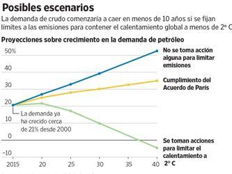 Las energéticas se alistan para un futuro con demanda decreciente de petróleo