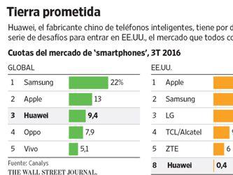 Hacer pie en el mercado de smartphones de EU, el gran reto de Huawei