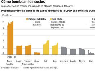 El acuerdo de la OPEP pone a prueba al mercado