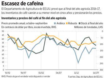 Las lluvias llegan demasiado tarde para salvar a los cafetaleros brasileños