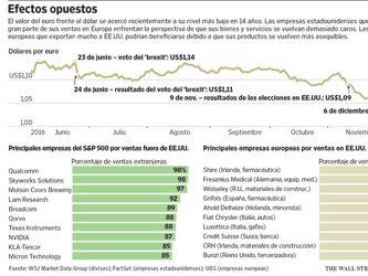 El dólar fuerte realínea ganadores y perdedores en el comercio global
