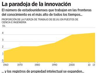 La innovación no se traduce en una mayor productividad en la economía