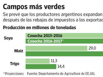 Los agricultores vuelven a ser el tractor de la economía argentina