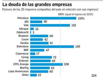 La economía brasileña sufre el lastre de la crisis de sus empresas líderes