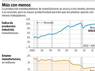 La automatización acecha al empleo en el sector industrial de EU