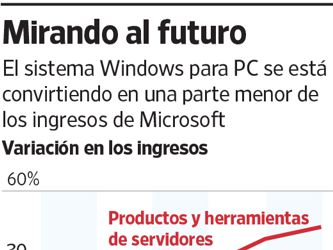 Microsoft reinventa su cultura con el fin de recuperar el liderazgo tecnológico