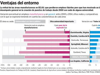 Las universidades se convierten en eje de la generación de empleo en EU.