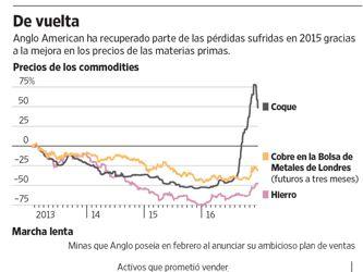 El repunte de los commodities lleva a Anglo American a reevaluar sus recortes