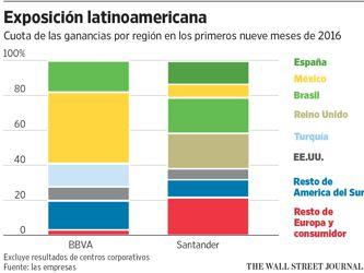 La potencial política comercial de Trump afecta a los bancos españoles