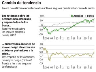 Los bancos centrales sueltan las riendas de los mercados