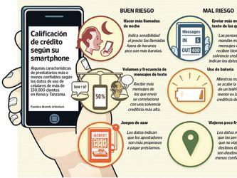 """El """"smartphone"""", una ventana a su solvencia crediticia"""