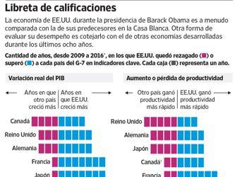 La crisis financiera y las regulaciones forjaron el legado económico de Obama