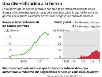 Los bancos centrales asumen riesgos en busca de mejores rendimientos