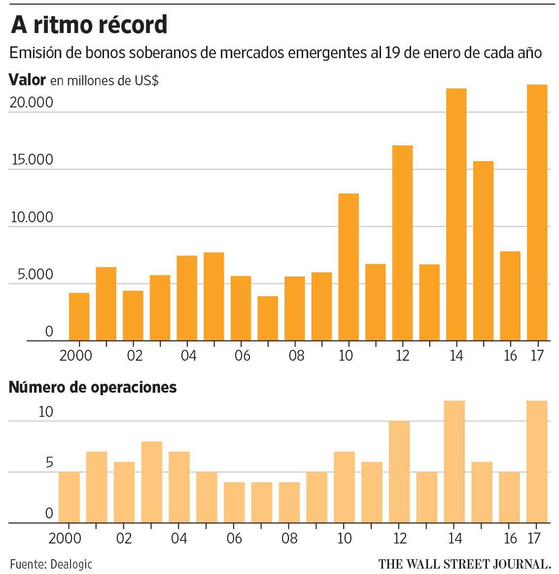 Los mercados emergentes reciben a Trump con una venta apresurada de deuda