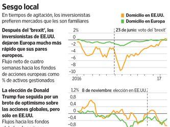 El riesgo político gana peso en la decisión de los inversionistas globales