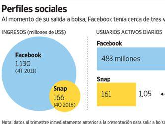 Facebook proyecta su sombra sobre Snapchat