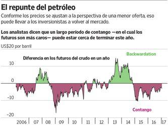 Los precios del petróleo crudo tienen en vilo a los inversionistas