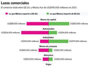 Para México, la relación con Estados Unidos es un acto de equilibrismo