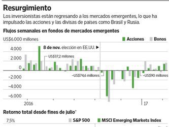 Los mercados emergentes generan optimismo pese a Trump