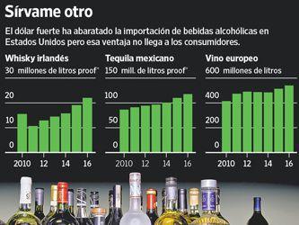 El dólar fuerte impulsa el licor importado en Estados Unidos