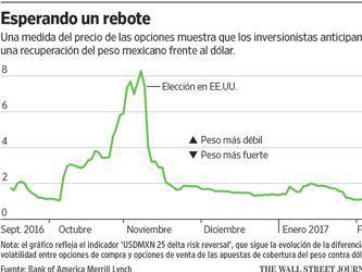 La negociación de opciones reflejan optimismo sobre el peso mexicano
