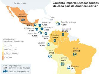 Las ventas latinoamericanas a EU en riesgo por el proteccionismo de Trump