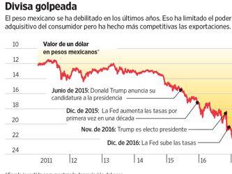 Trump hace que México se replantee su modelo de crecimiento económico