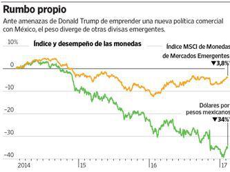 El peso mexicano pierde su estatus de barómetro de los mercados emergentes