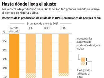 La OPEP cumple con su meta, pero el crudo se resiste a subir