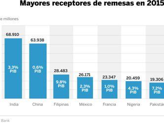 Las remesas mexicanas pasan por Pekín