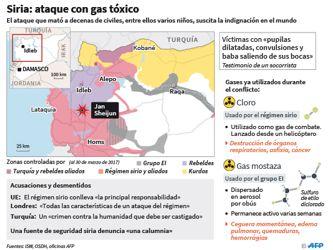 Siria: ataque con gas tóxico
