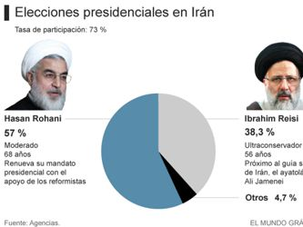TResultado de la elecciones presidenciales en Irán