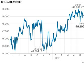 La Bolsa de México sortea a Trump