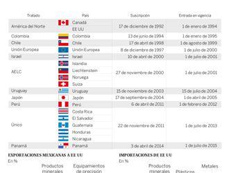 Tratados Comerciales de México con otros países