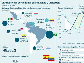 Las empresas españolas se juegan 5,000 millones en inversiones