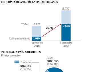 Las solicitudes de asilo de latinoamericanos en España se cuadruplican