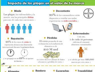 Teme la población mexicana a plagas y enfermedades