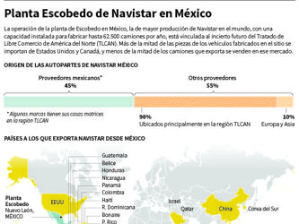 Estrategia estadounidense por Navistar hace tambalear la incertidumbre sobre el TLCAN