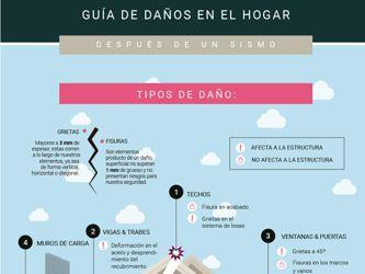 Guía de daños en el hogar después de un sismo