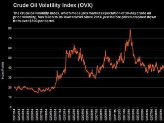 Petróleo en EU cae a mínimos de nueve meses por exceso de suministro global